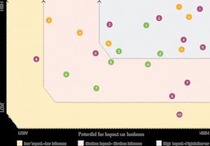 Crescent Petroleum Sustainability Report 2021 Graph