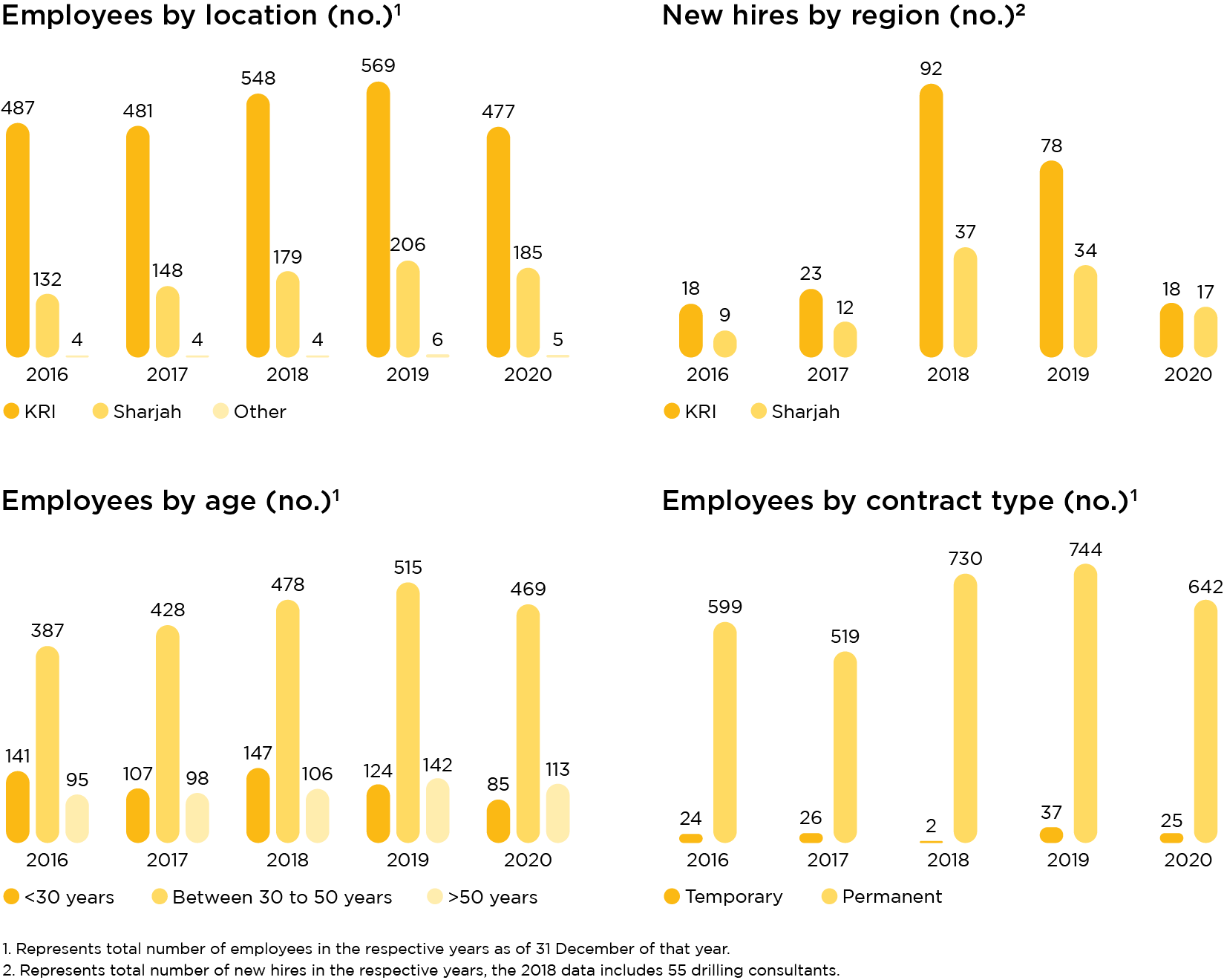 Crescent Petroleum Sustainability Report Graph