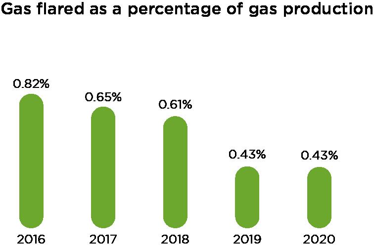 Crescent Petroleum Report Graph
